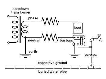 ionisation of water pipes demonstrated the neutral wire in any building is also grounded to earth by the link between the bus bars but there